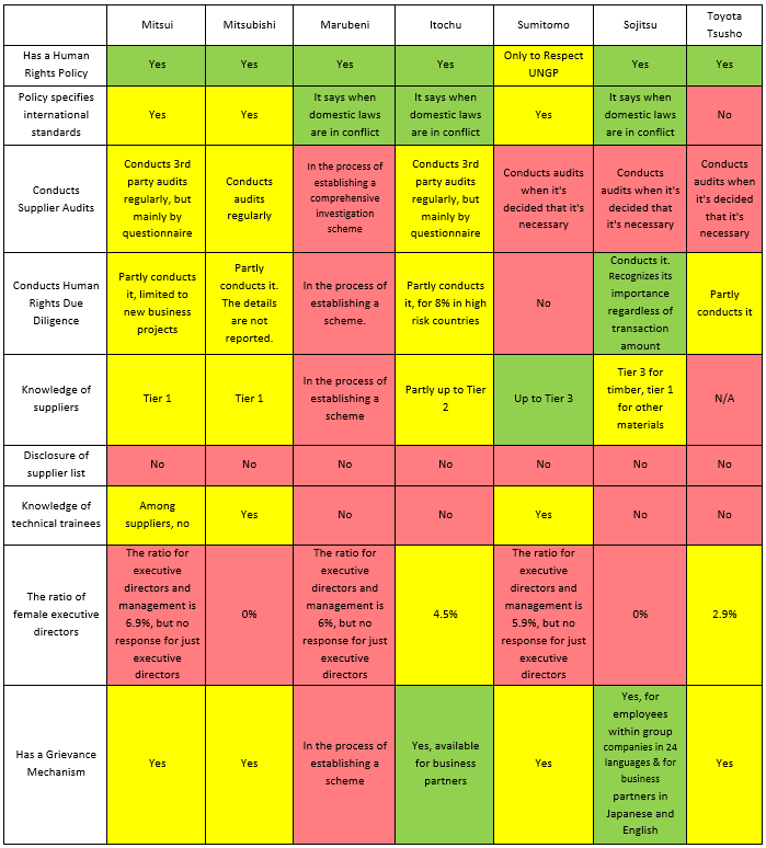 Table 1: Summary of Survey Results
